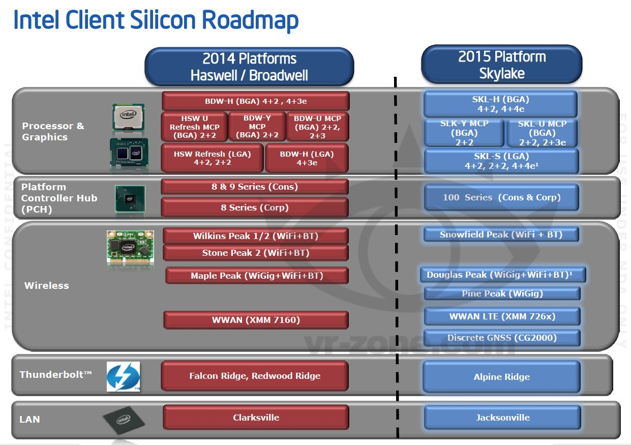 Intel's roadmap for 2014-2015